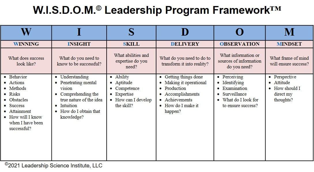 W.I.S.D.O.M. Leadership Framework